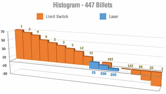Histogram Tozato Cut-to-Lenght Controller