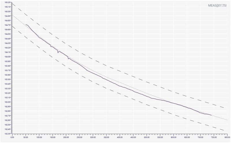 Measured graph with no deformation